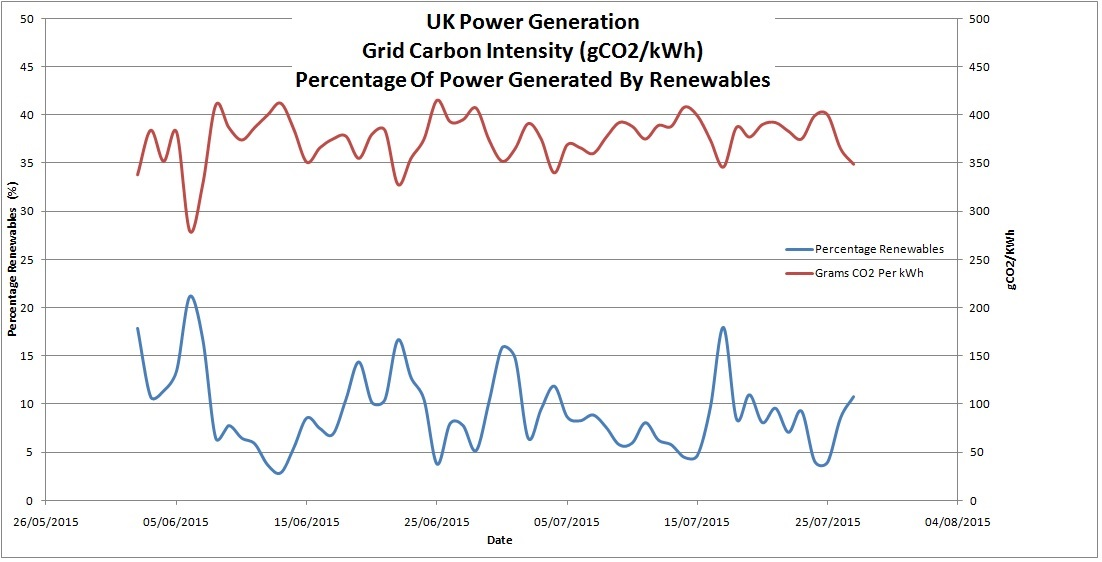 UK Grid Carbon Intensity