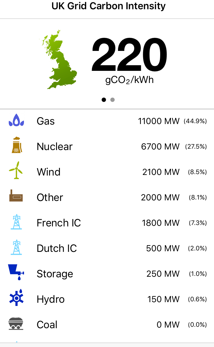 UK Grid Carbon Intensity on 14/05/2016